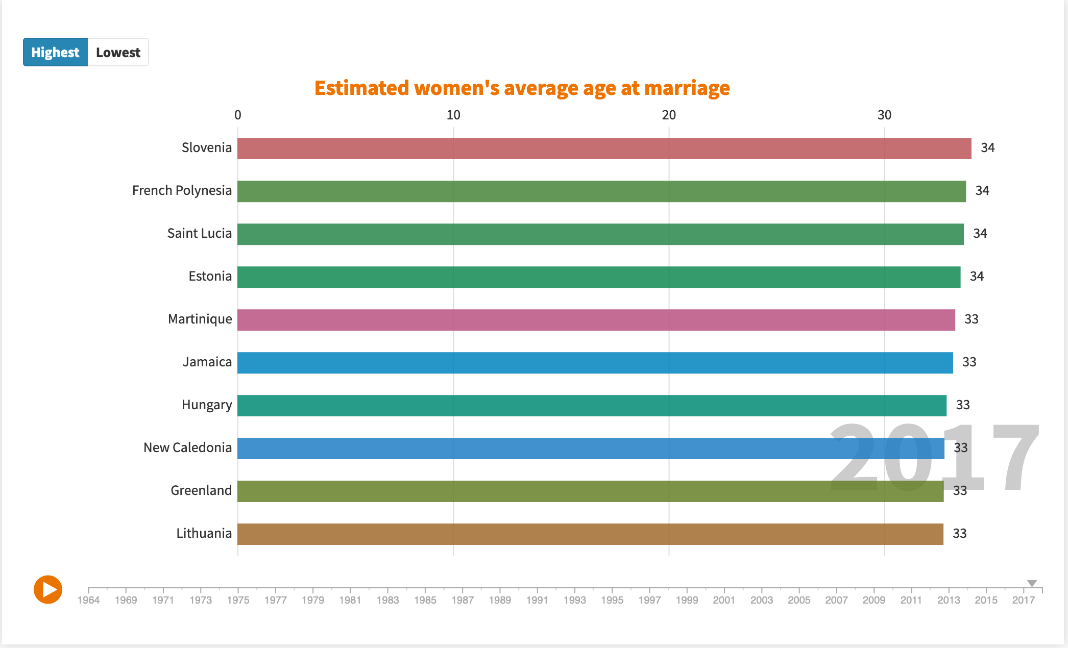 An animated graphic about women's average married age in different countries from 1964 to 2018. https://public.flourish.studio/visualisation/1550646/